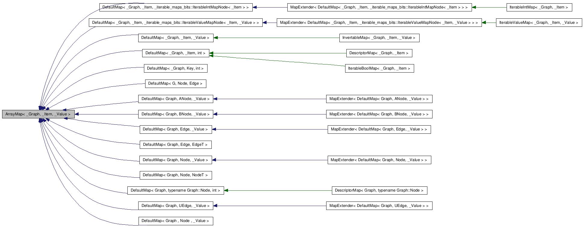 Lemon Arraymap Graph Item Value Class Template Reference